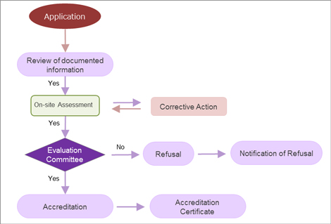 Outline of Accreditation Process