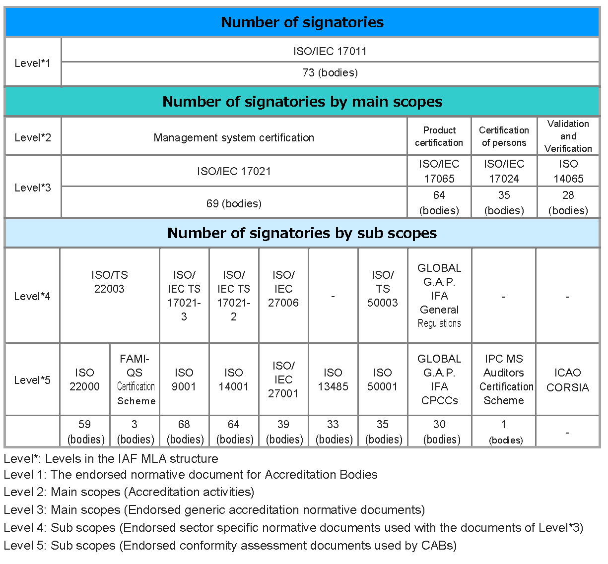 This image is the table which explains the number of signatories, number of signatories by main scopes and number of signatories by sub scopes. IAF official website is also available to see details of the table.