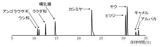 高速液体クロマトグラフ質量分析計による検出ピークチャートの例