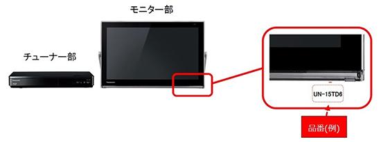 パナソニック株式会社 ポータブルテレビ 対象製品の確認方法
